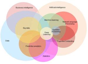 AI, Machine Learning & Data Science in Precision Medicine